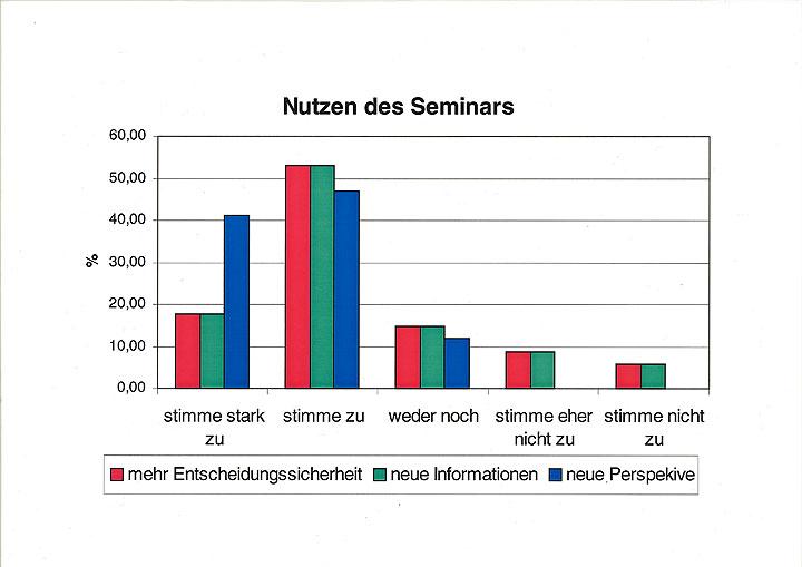 Nutzen der Seminare